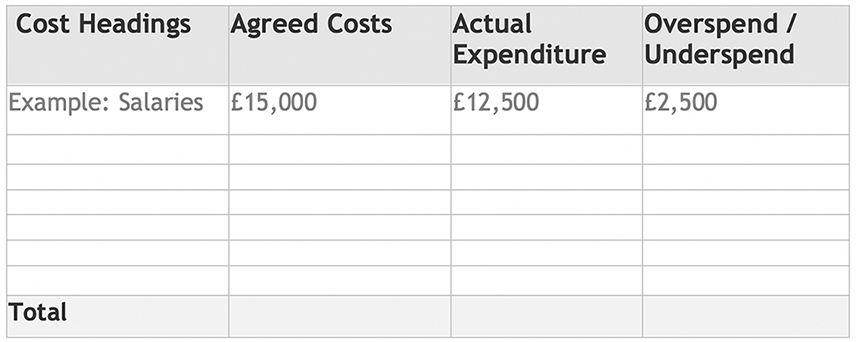 Example Budget table - Cost headings, Agreed costs, Actual Expenditure, Overspend/underspend
