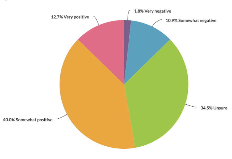 Pie chart showing results of research for mind our future programme